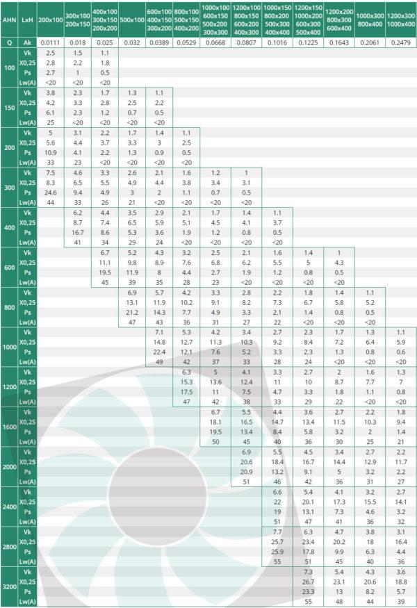AHN egysors alumínium fali rács kiválasztási táblázata