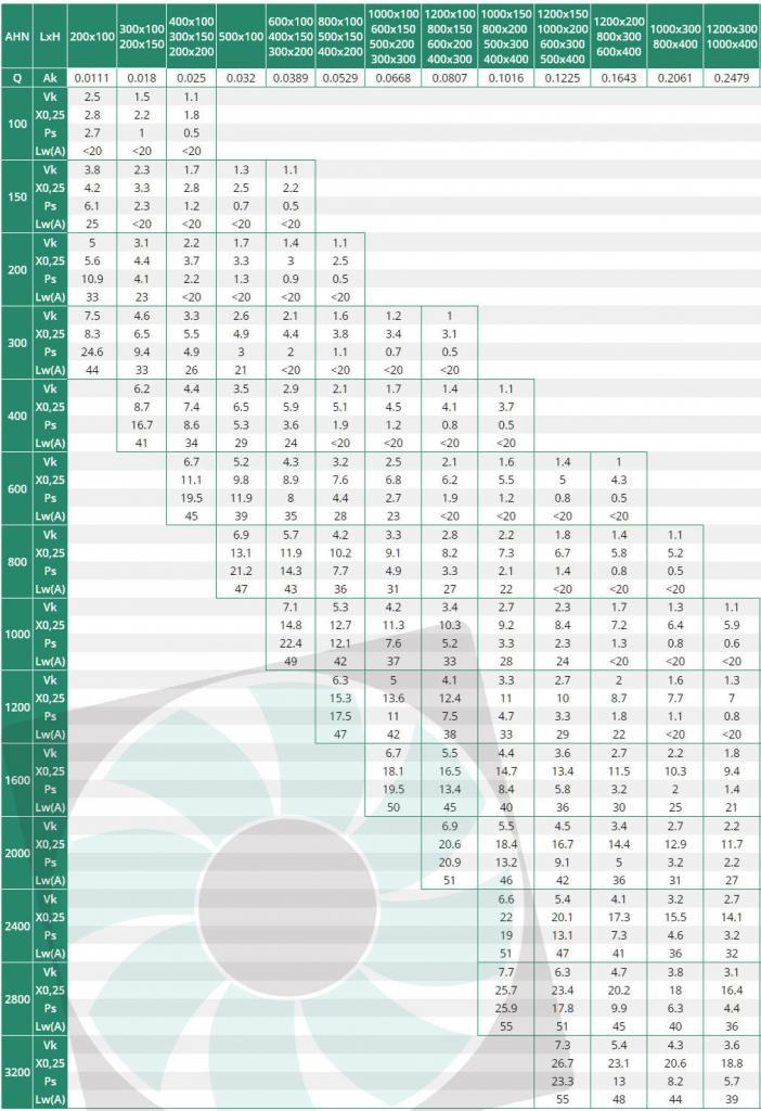 AHN egysoros alumínium fali rács kiválasztási táblázata