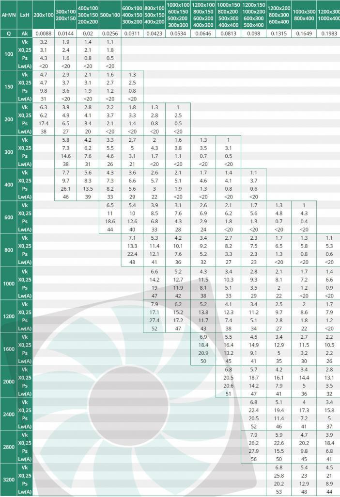 AHVN kétsoros alumínium szellőzőrács kiválasztási táblázata