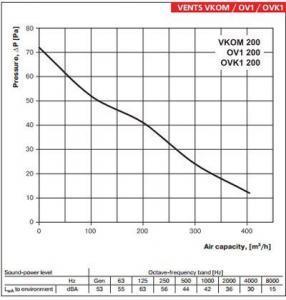Vents OV1 ipari axiál ventilátor légszállítás 200mm