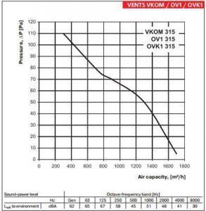 Vents OV1 ipari axiál ventilátor légszállítás 315mm