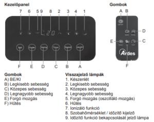 ARDES 5R11 mobil léghűtő használata