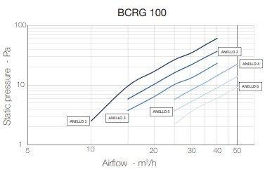 BCRG 100