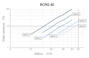 BCRG 80