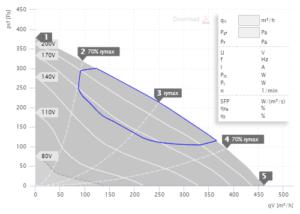 DVA 190 E2 40 grafikon