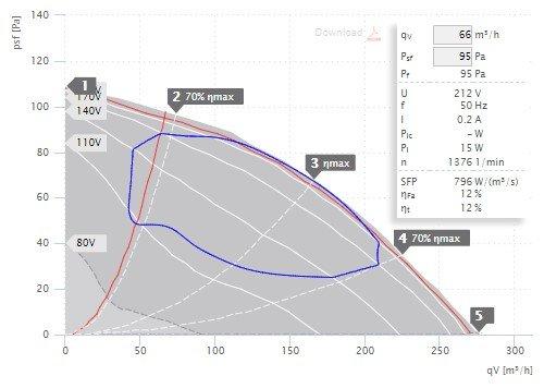 DVA 190 E4 30 grafikon