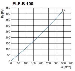 FLF-B szűrőház F7-es zsákos szűrővel nyomásveszteség NA100