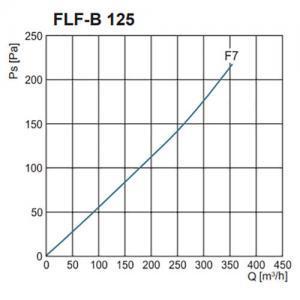 FLF-B szűrőház F7-es zsákos szűrővel nyomásveszteség NA125