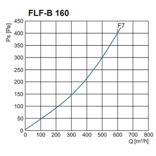FLF-B szűrőház F7-es zsákos szűrővel nyomásveszteség NA160
