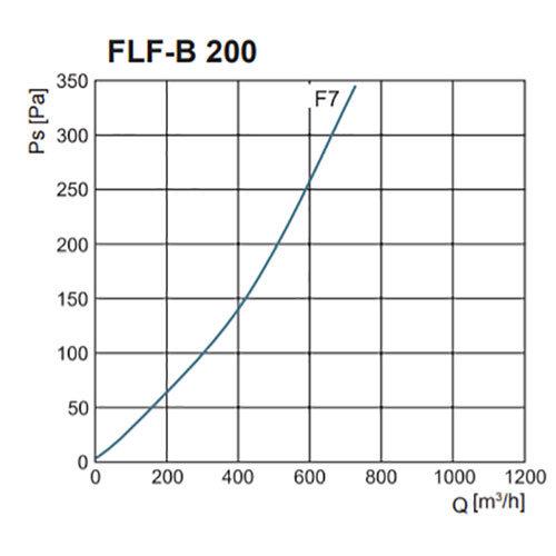 FLF-B szűrőház F7-es zsákos szűrővel nyomásveszteség NA200