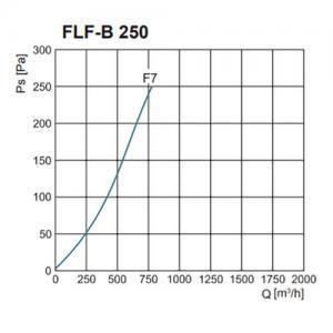 FLF-B szűrőház F7-es zsákos szűrővel nyomásveszteség NA250