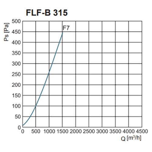 FLF-B szűrőház F7-es zsákos szűrővel nyomásveszteség NA315