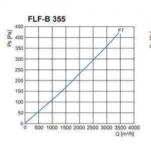 FLF-B szűrőház F7-es zsákos szűrővel nyomásveszteség NA355