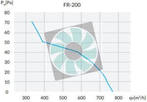 Reventon ipari axiális ventilátor légszállítási adatai