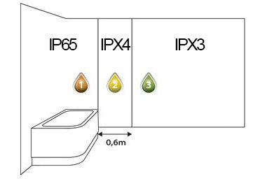Fürdőszobában használható IP védettségű készülékek