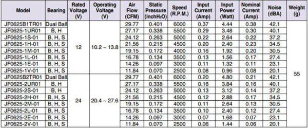 JF0625H2H-01 műszerventilátor adatok