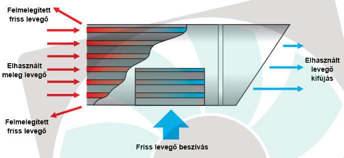 Lo-Carbon Tempra hőcserélős szellőztető felépítése
