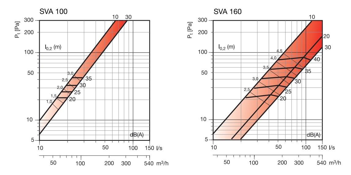 SVA legszelep befujo és elszivo kivalasztasi diagram_2