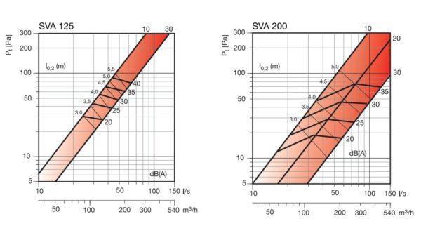 SVA legszelep befujo és elszivo kivalasztasi diagram_3