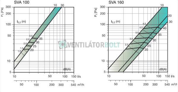 SVA légszelep kiválasztása 100-160