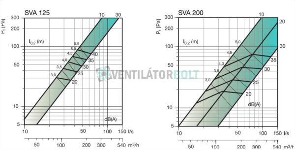 SVA-légszelep kiválasztása 125-200