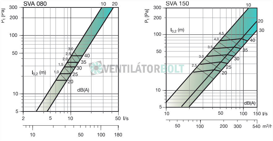 SVA légszelep kiválasztása 80-150