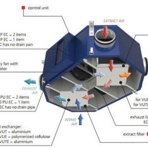 VUE2 250 PU EC hővisszanyerős központi szellőztető felépítése