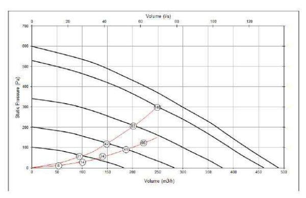 Vent-Axia KINETIC PLUS B központi hővisszanyerős szellőztető grafikon
