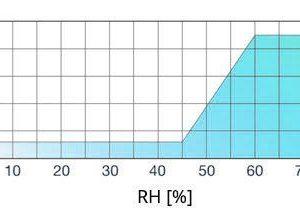 AIRA-HY nyílászáróba építhető higroszabályozású légbeeresztő légszállítása