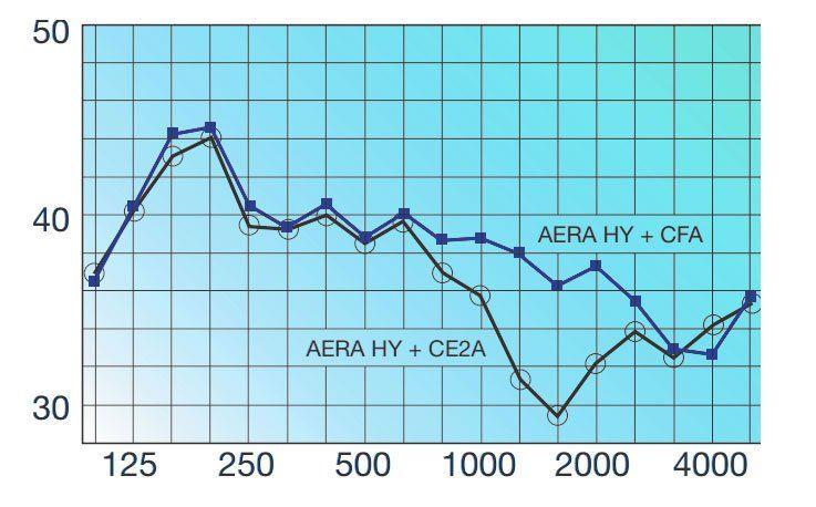 AIRA-HY nyílászáróba építhető higroszabályozású légbeeresztő zajcsillapítása