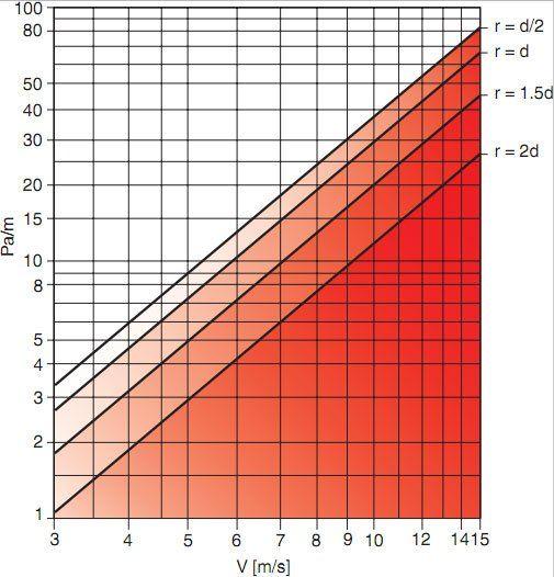Flexibilis alumínium légcsatorna nyomásveszteség 90 fokos hajlítás esetén