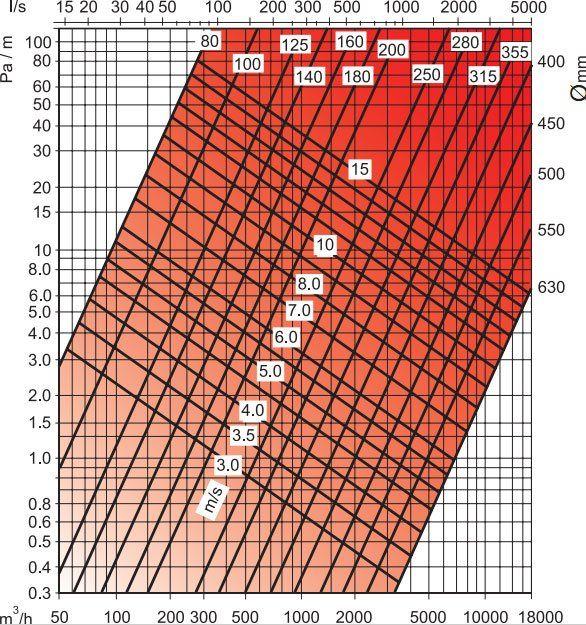 Aluflex flexibilis alumínium cső nyomásveszteség diagram