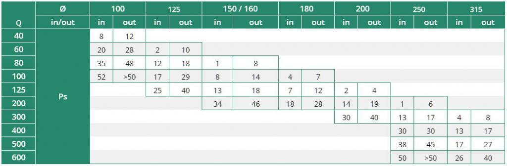 BLR-0-R alumínium esővédő rács kiválasztási táblázat
