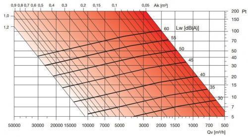 BLR-A60 alumínium esővédő rács nyomásveszteség diagramm
