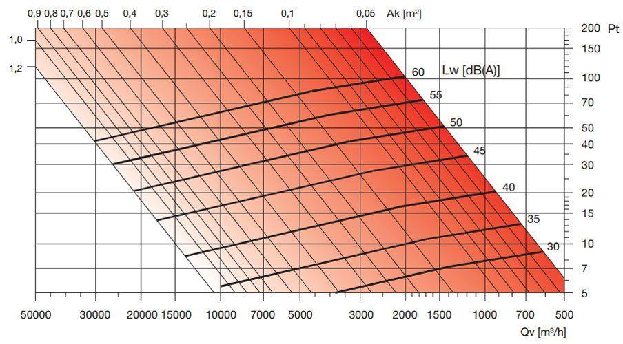 BLR-A alumínium esővédő rács nyomásveszteség diagramm