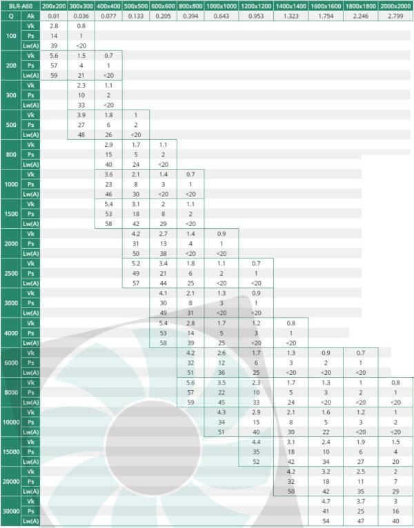 BLR-A60 alumínium esővédő rács kiválasztási táblázat