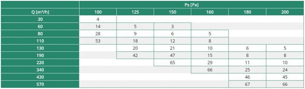 BLR-E-RL Rozsdamentes acél kültéri esővédő rács kiválasztási táblázat