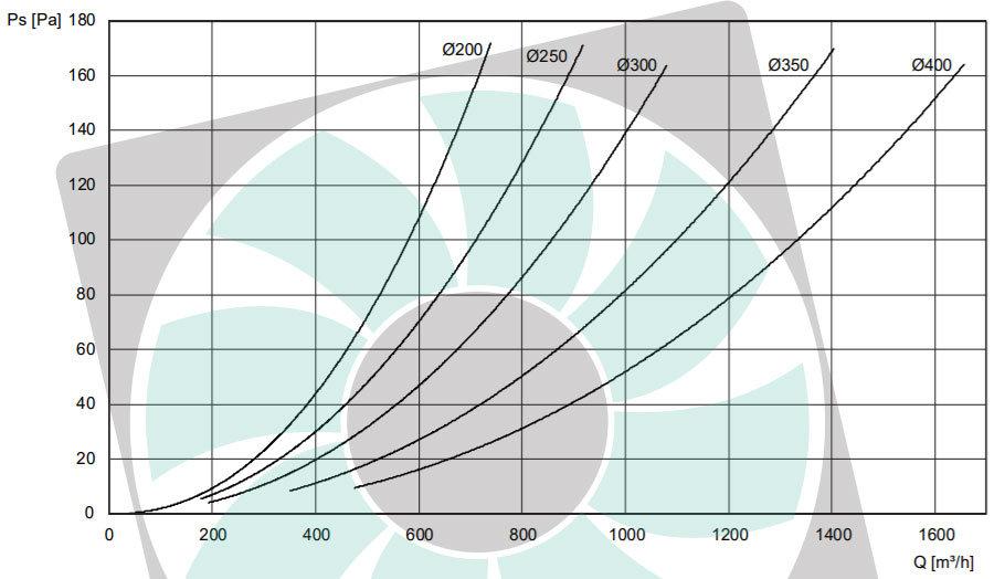 BLR-GD alumínium szellőzőrács nyomásveszteség adatai