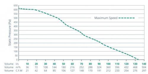 Brookvent Aircycle 3.1 központi hővisszanyerős szellőztető legszallitas