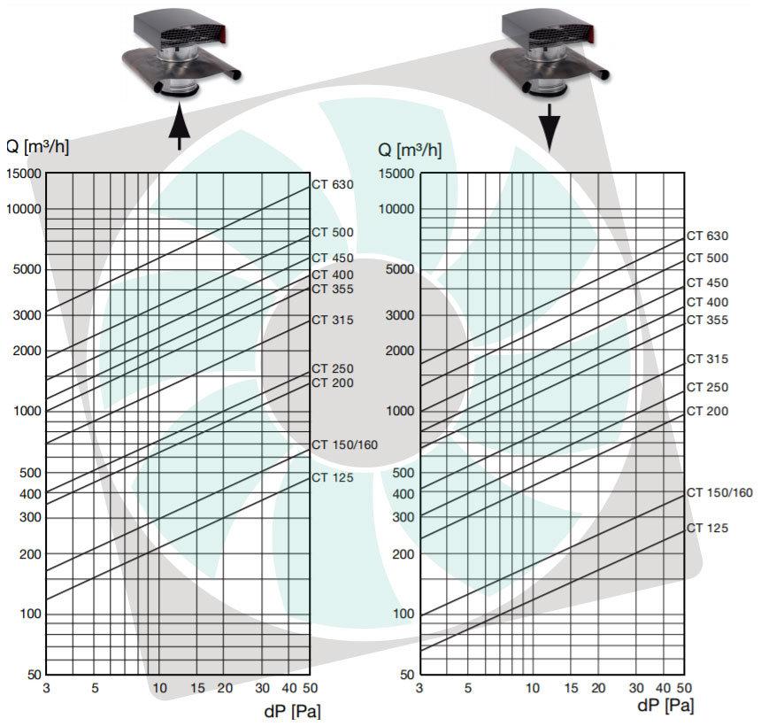 CT acél tetősapka nyomásveszteség diagram