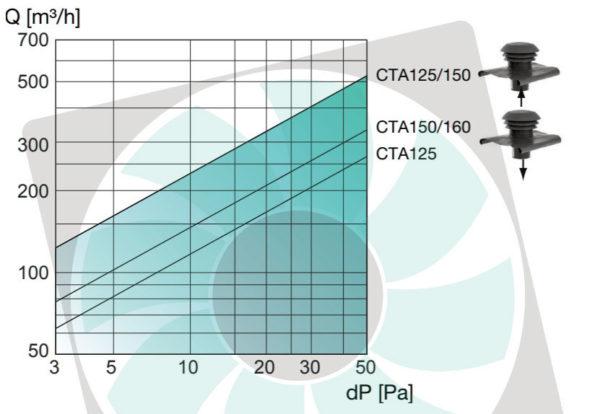 CTA PVC tetősapka nyomásveszteség diagram