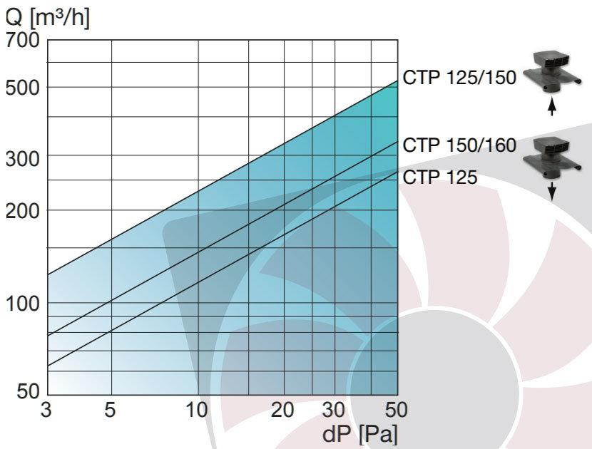 CTP tetősapka nyomásveszteség diagramm
