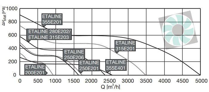 Etaline félradiális ipari csőventilátor legszállitás 1 fazis