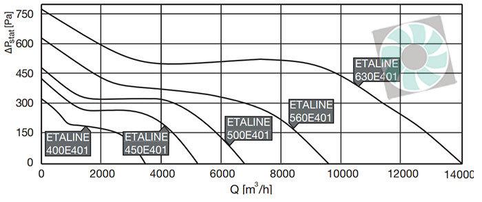 Etaline félradiális ipari csőventilátor légszállitás 3 fazis