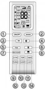Gree GPH12AC Mobil Klíma távirányítója