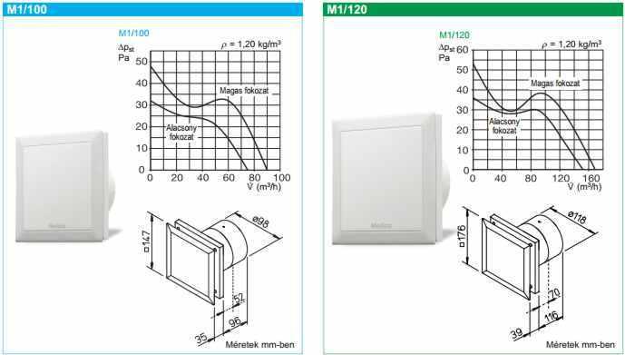 Helios M1 Minivent ventilátor mérettáblázata
