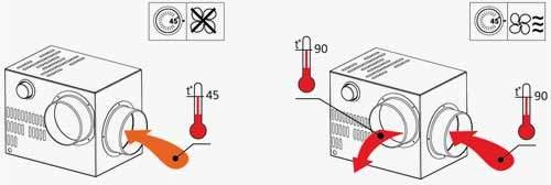Kandalló ventilátor beépítése