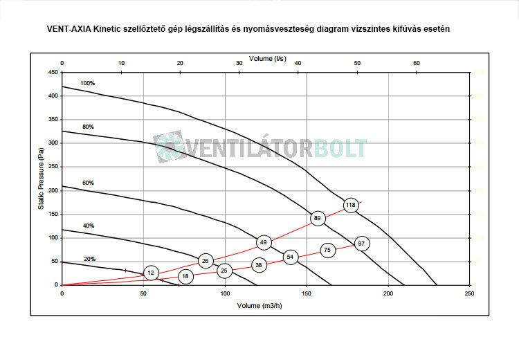 Vent-Axia Kinetic hővisszanyerős szellőztető légszállítási diagram vízszintes kifúvás esetén