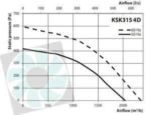 KSK konyhai ventilátor légszállítása KSK315 4D