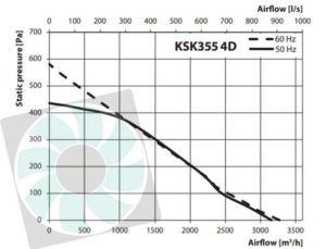 KSK konyhai ventilátor légszállítása KSK355 4D